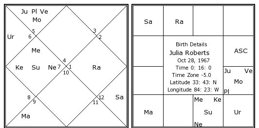 Julia Roberts Birth Chart Julia Roberts Kundli Horoscope By Date