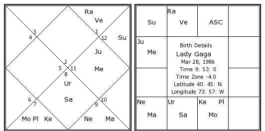 lady gaga astrological profile