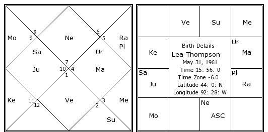 Lea Thompson Birth Chart | Lea Thompson Kundli | Horoscope