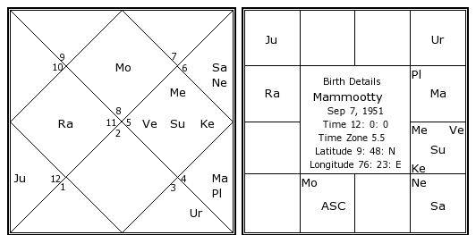 Online Vedic Astrology Software