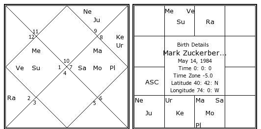 vedic horoscope of mark zuckerberg