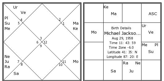 Michael Jackson Birth Chart Michael Jackson Kundli Horoscope By