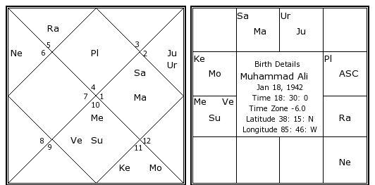 muhammad ali astrology