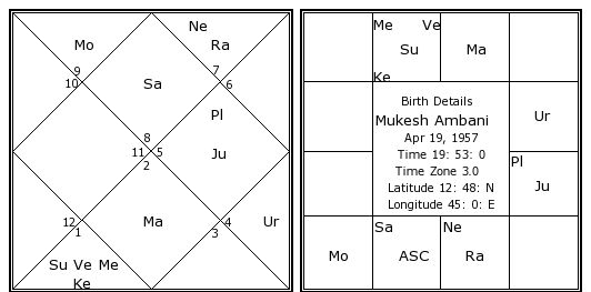Kundli / Birth Chart