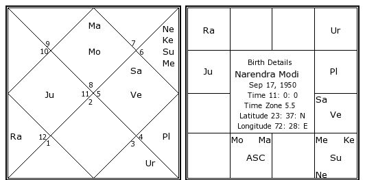 Narendra Modis Birth Chart Kundali