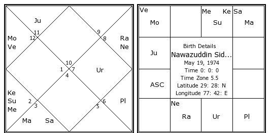 Nawazuddin Siddiqui Birth Chart | Nawazuddin Siddiqui Kundli