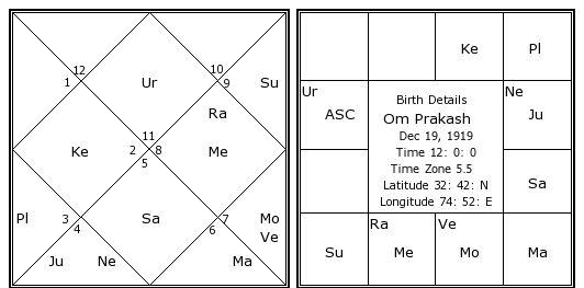 Om Prakash Birth Chart | Om Prakash Kundli | Horoscope by