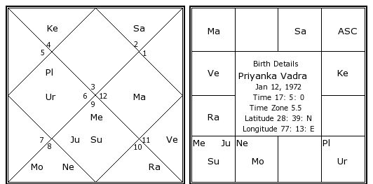 Priyanka Vadra Birth Chart Priyanka Vadra Kundli Horoscope By