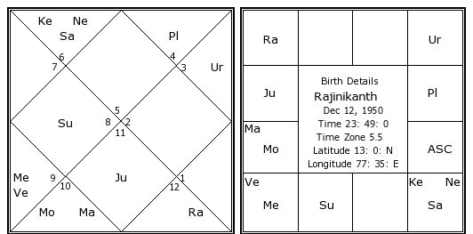 Image result for rajinikanth horoscope