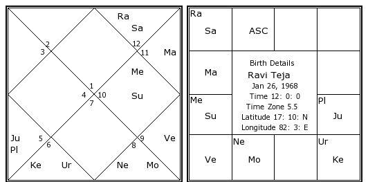 Ravi Teja Birth Chart Ravi Teja Kundli Horoscope By Date Of