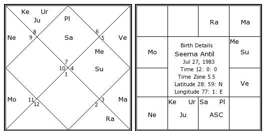 Seema Antil Birth Chart   Seema Antil Kundli   Horoscope by