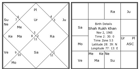 Image result for shahrukh khan birth chart