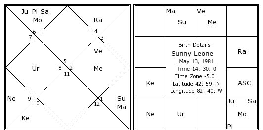 sunny taurusne vedic horoscope