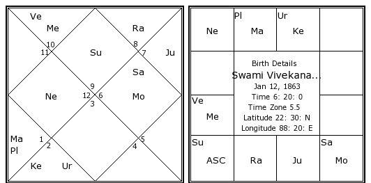 Swami Vivekananda Birth Chart Swami Vivekananda Kundli Horoscope