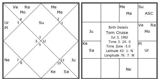 Tom Cruises Birth Chart Kundali