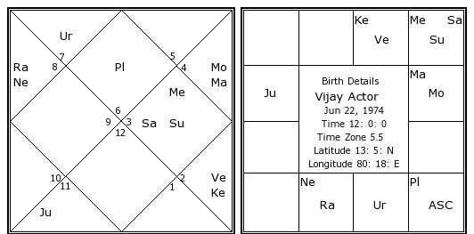 Vijay Actor Birth Chart | Vijay Actor Kundli | Horoscope by