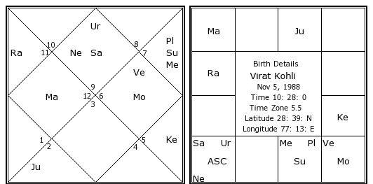 Virat Kohli Birth Chart Virat Kohli Kundli Horoscope By