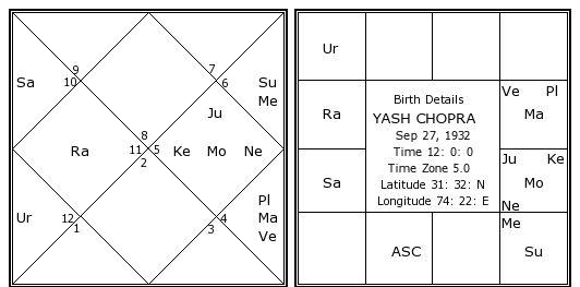 Yash Chopra Birth Chart | Yash Chopra Kundli | Horoscope ...