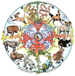 Signs in Chinese Zodiac