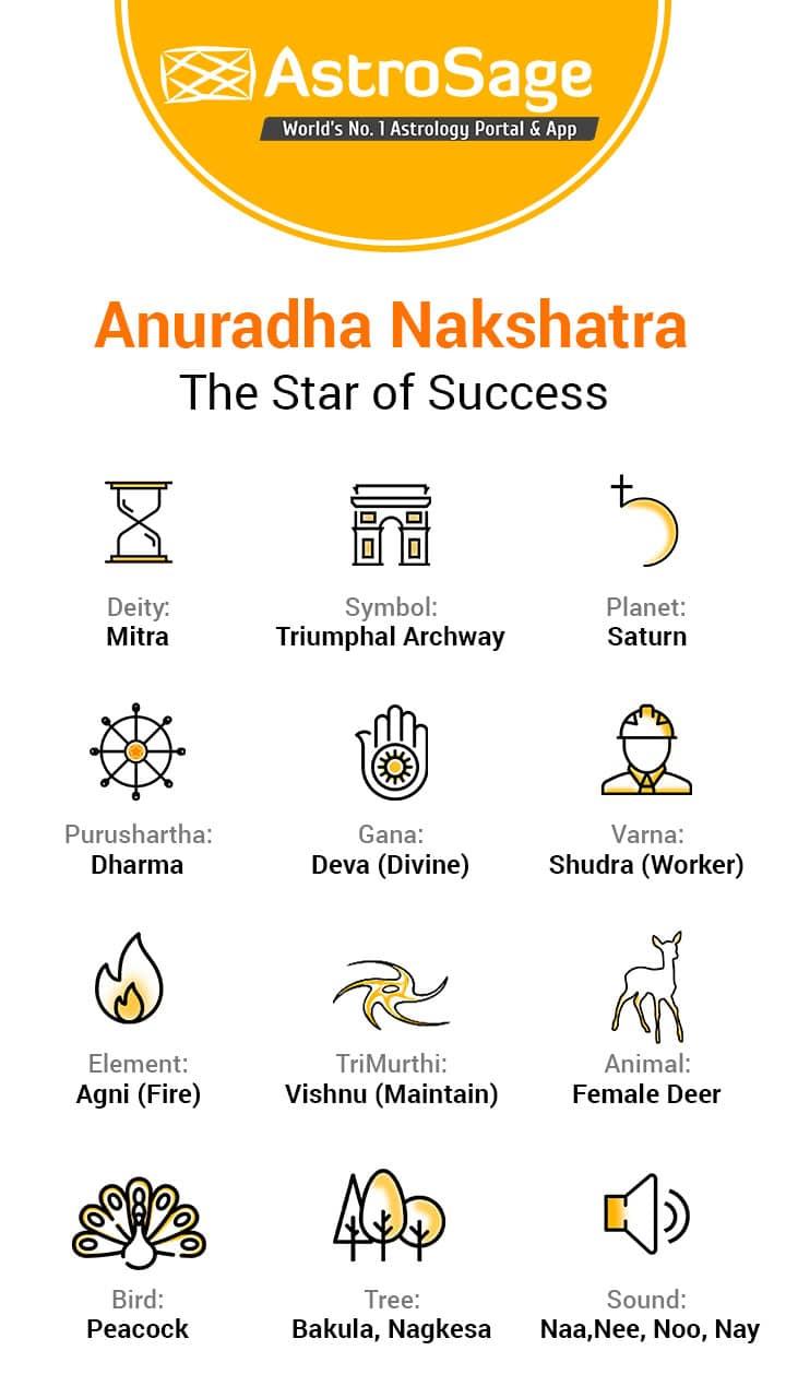 Anuradha Nakshatra: Characteristics Of Male & Female
