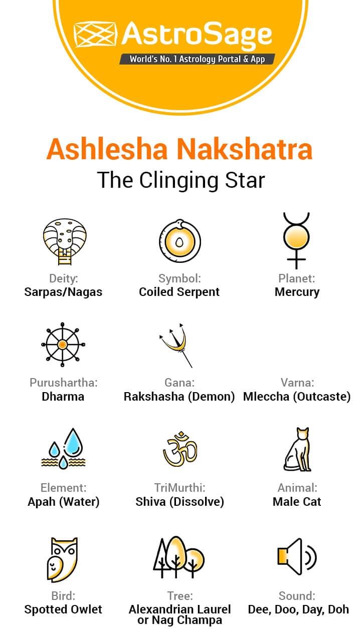 Ashlesha Nakshatra: Characteristics Of Male & Female