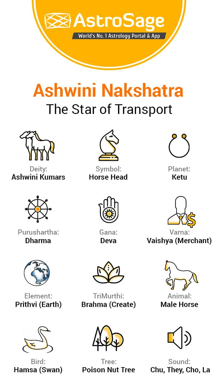 Ashwini Nakshatra: Characteristics Of Male & Female