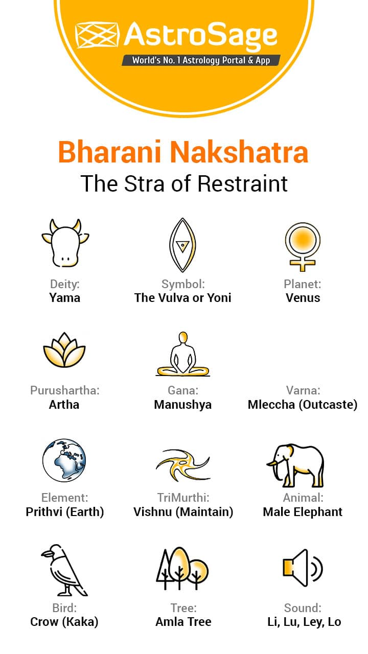 Mesha rasi bharani nakshatra life