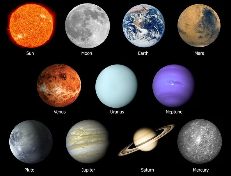 Planet All About Planets In Astrology
