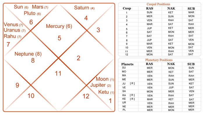 Astrologi webdunia hindi matchmaking